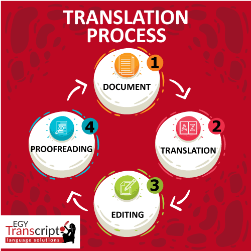Translation services in Egypt - EgyTranscript | إيجي ترانسكريبت